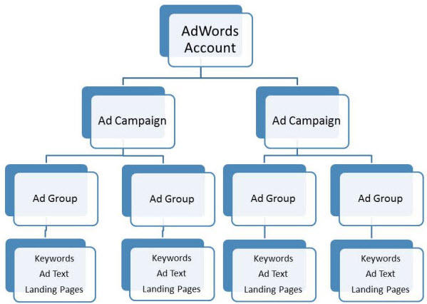 ad-groups-keyword-ppc-lead-generation