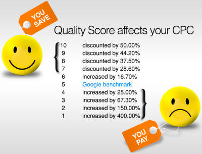 Google-quality-score-PPC-lead-generation