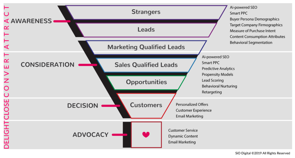 Artificial intelligence marketing inbound funnel