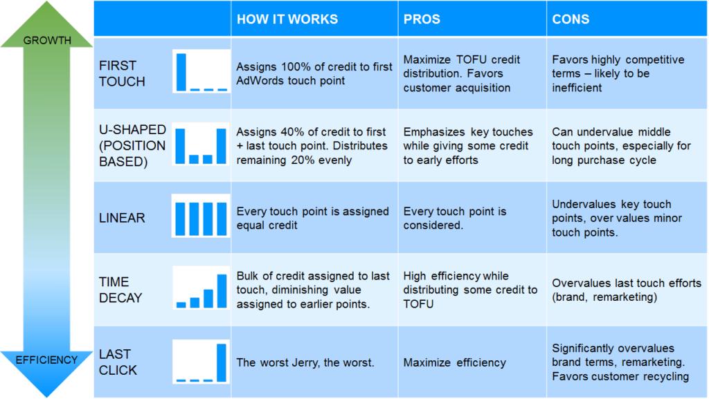 Attribution model, marketing metrics