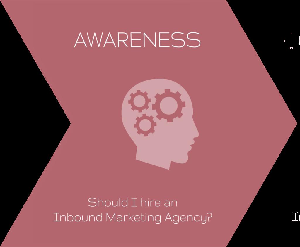 Buyer's journey, Awareness, Inbound methodology