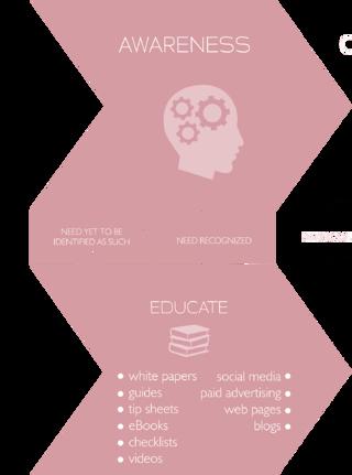 Awareness content, Buyer's journey, Inbound methodology