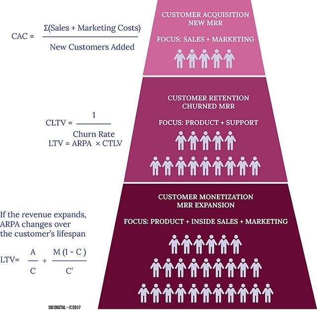 B2B Saas Marketing, SaaS Metrics
