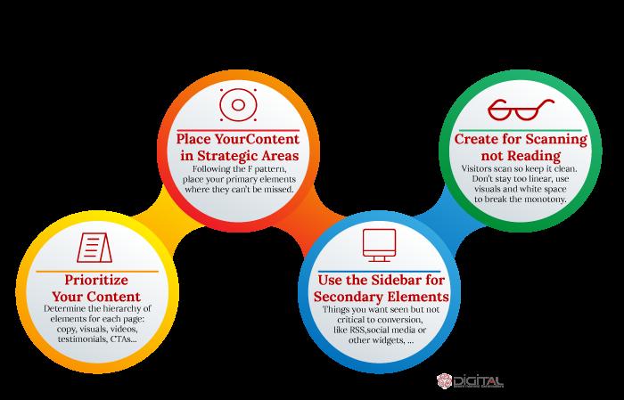 Customer-centric web page
