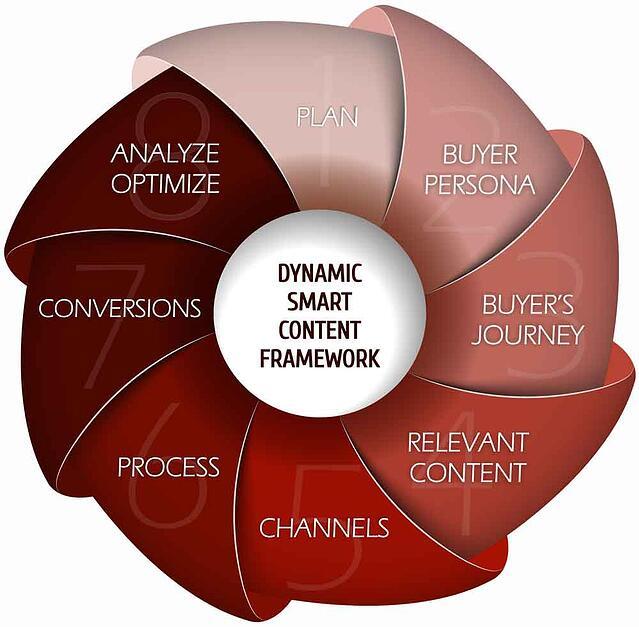Dynamic Smart Content Framework