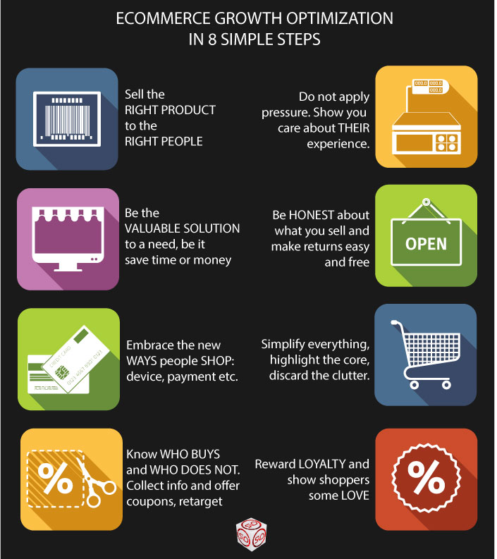 Ecommerce growth optimization steps