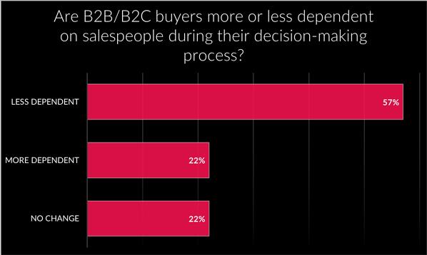 Buyers dependency on salespeople