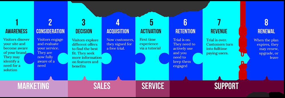 B2B SaaS Marketing, SaaS buyer's journey