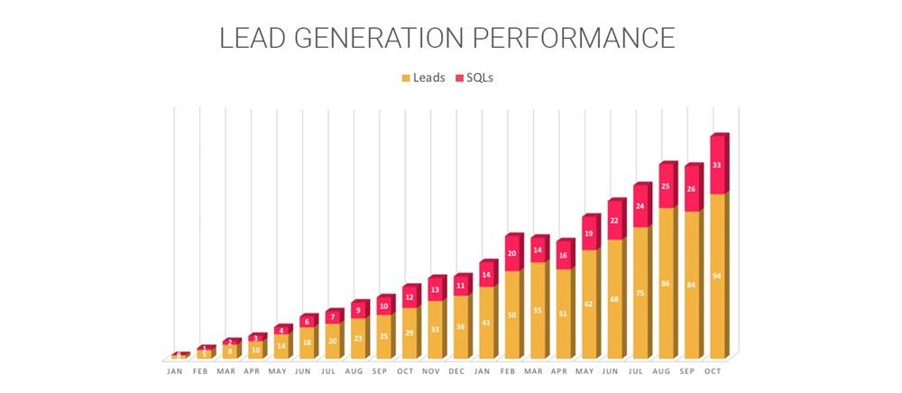 Lead capturing performance