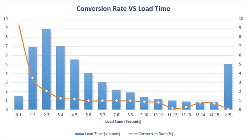 Conversion Rate versus Load Time