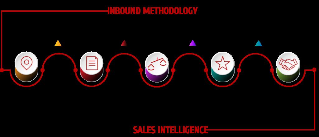 Sales-Intelligence-DIAGRAM