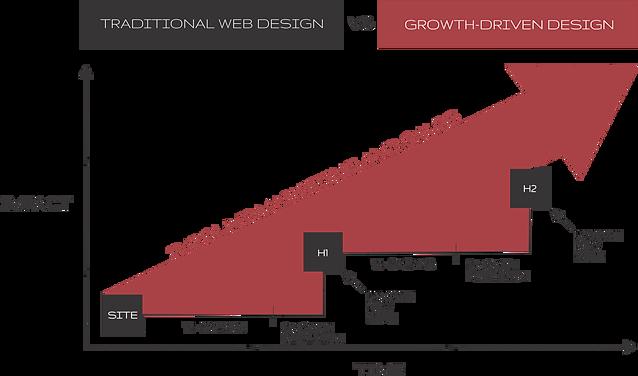 growth driven design vs traditional web design