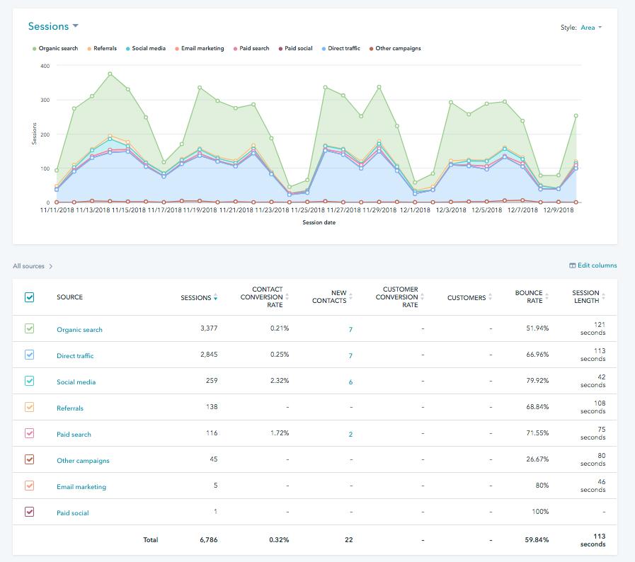 sio-blog-data-driven-tools-hubspot