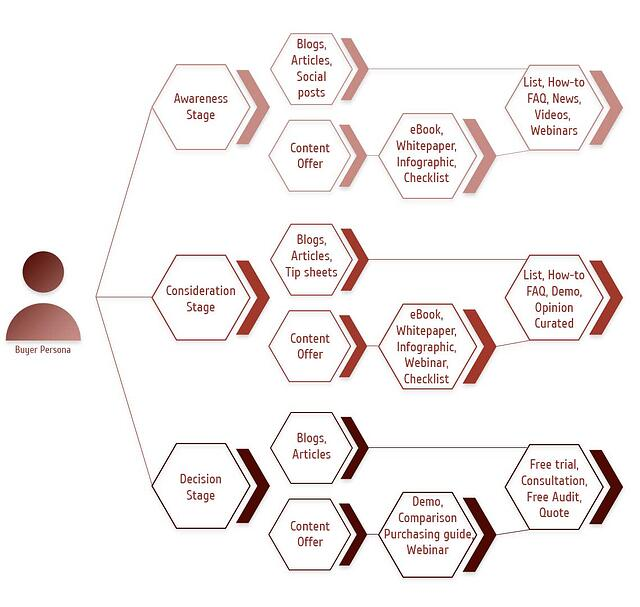 content mapping, dynamic smart content