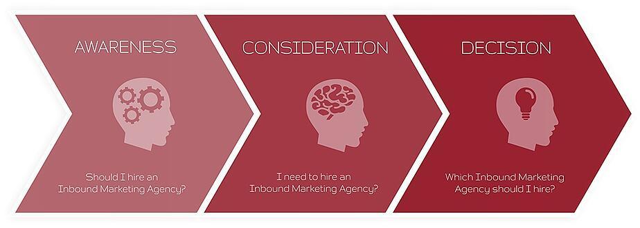 Awareness Consideration Decision
