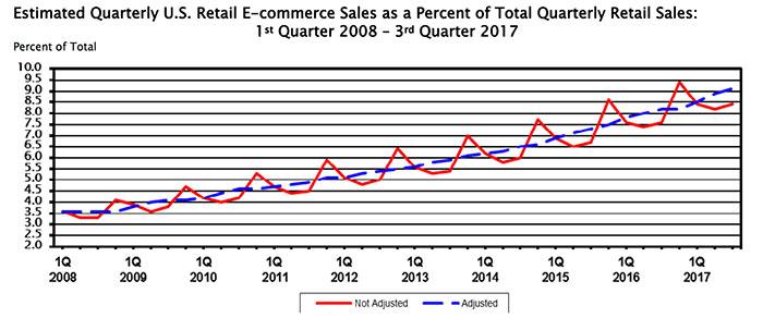 ecommerce growth optimization