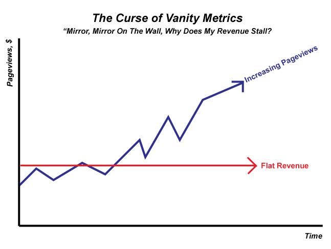 actionable metrics vs vanity metrics