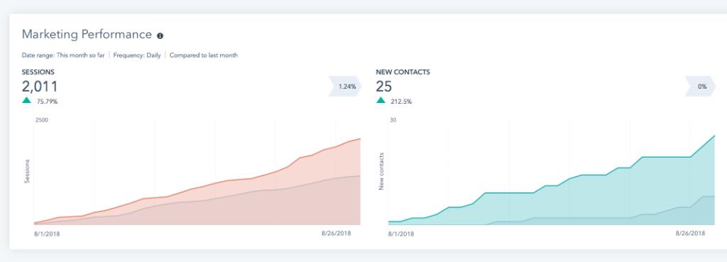 marketing-analytics-hubspot-performance