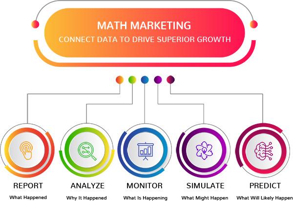 Math marketing strategy