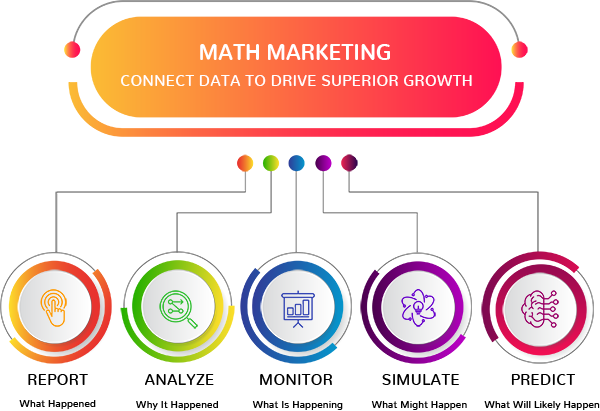 math marketing agency