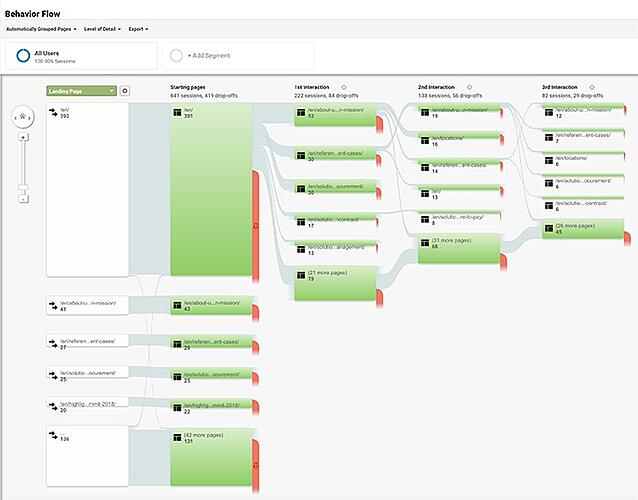 marketing KPIs, website page flow