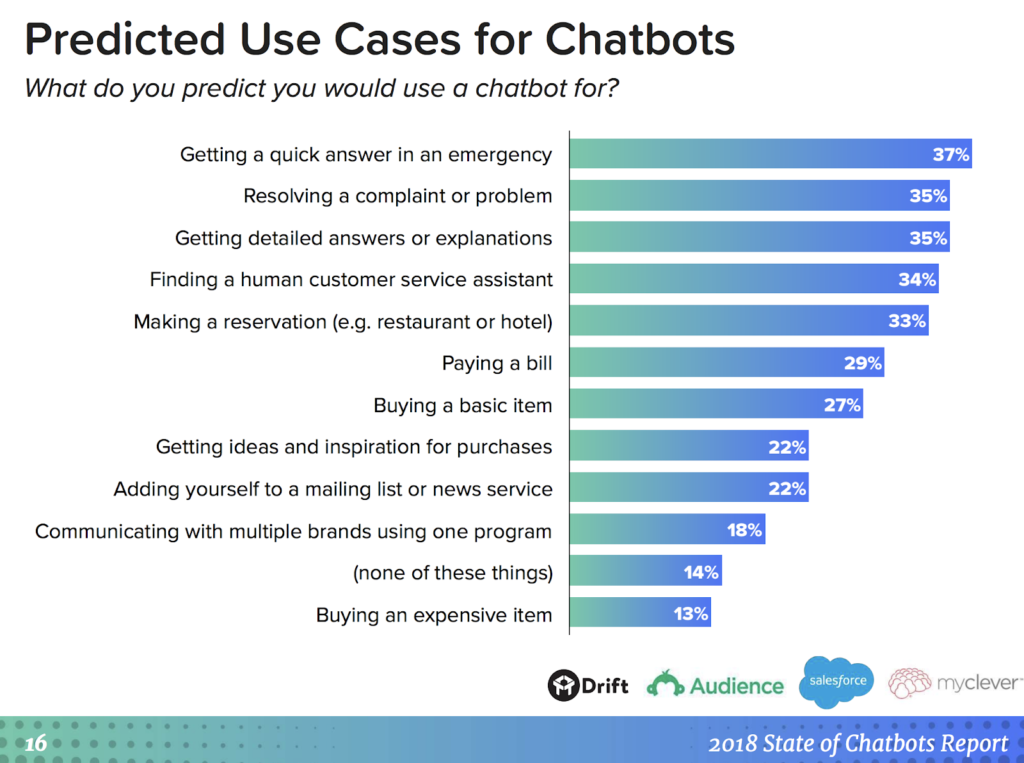 chatbots-predicted-use-cases