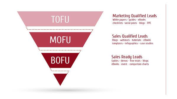 Sales funnel, sales conversions
