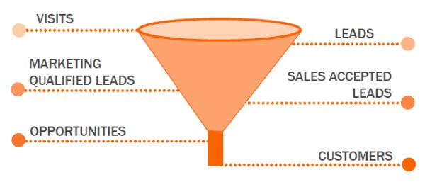 smarketing funnel, Sales KPIs, lead generation