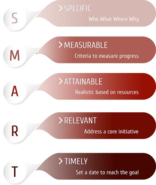 smart goals, sales funnel, sales conversions