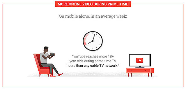 E-commerce trends, video content