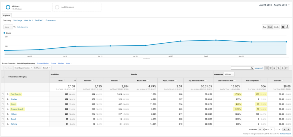 website-conversion-rate-graph